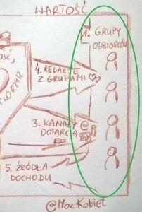 grupy-odbiorcow-szablon-modelu-biznesowego-new