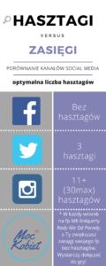 Hasztagi a zasięgi social media rady nie od parady linkparty twitter instagram facebook nie lubi hasztagów