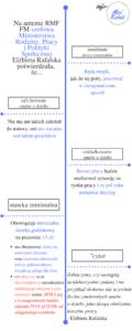 infografika zus umowy o dzieło stawka minimalna